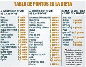 Ventajas de la Dieta de los Puntos